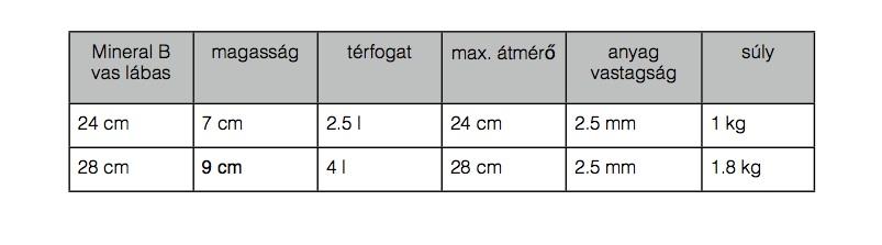 vas lábas méretek
